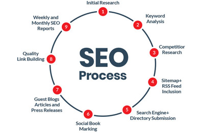 Best SEO Company in Mumbai, India